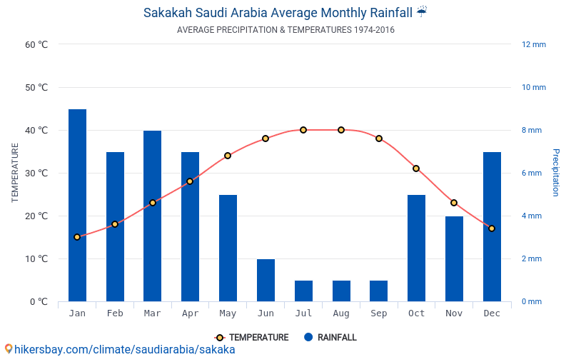 بيانات الجداول والرسوم البيانية الظروف المناخية الشهرية والسنوية في محافظة سكاكا السعودية