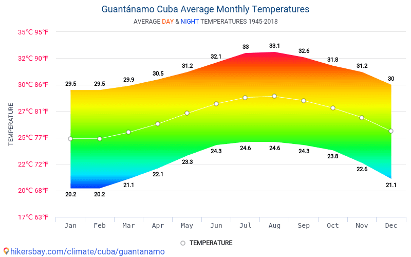 cuba climate diagram data tables and charts monthly and yearly climate conditions in  monthly and yearly climate conditions