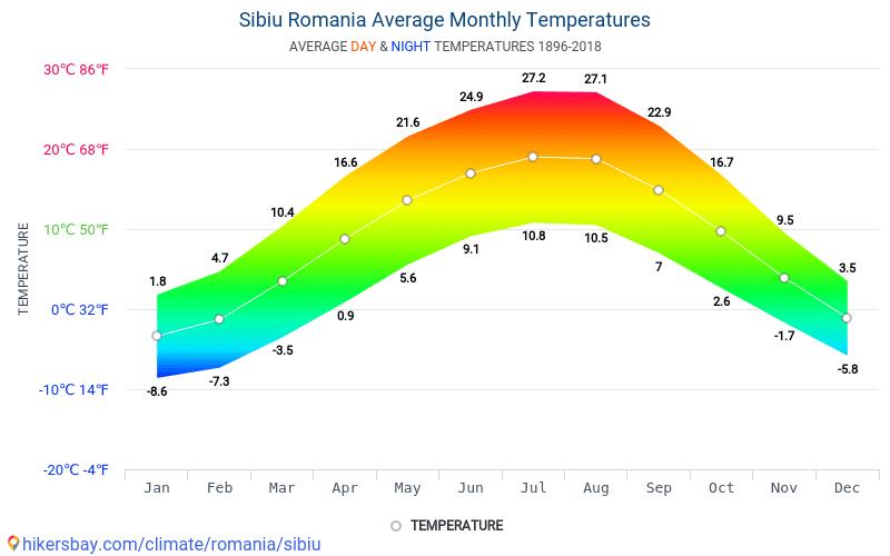 Date Tabele Si Grafice Lunare Si Anuale Condiţiile Climaterice In