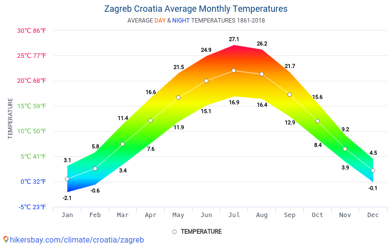 Data Tables And Charts Monthly And Yearly Climate Conditions In Zagreb Croatia