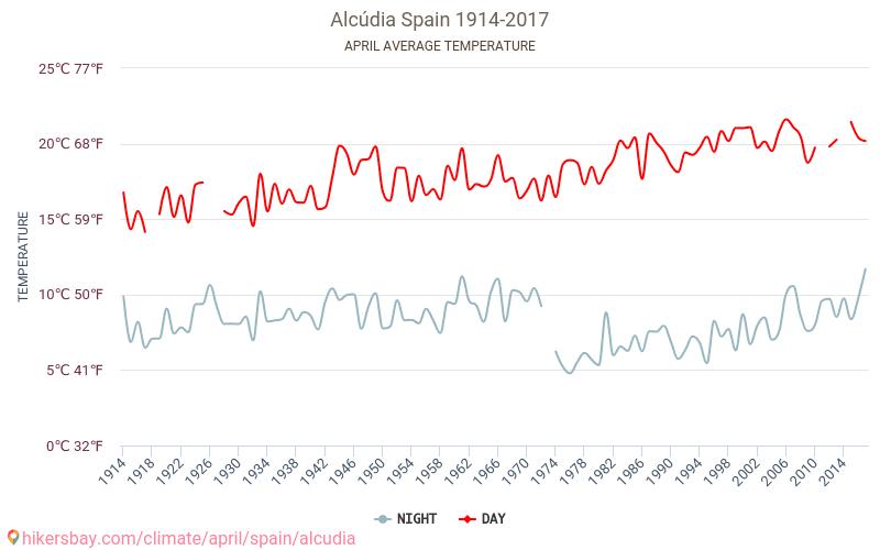 Alcúdia - Klimatförändringarna 1914 - 2017 Medeltemperaturen i Alcúdia under åren. Genomsnittliga vädret i April. hikersbay.com