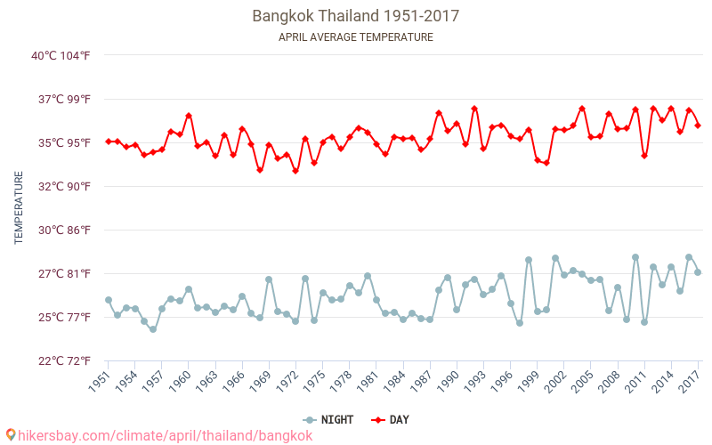 Bangkok - Weather in April in Bangkok, Thailand 2020