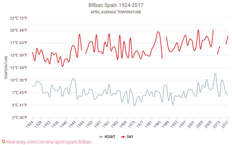 بلباو - تغير المناخ 1924 - 2017 يبلغ متوسط درجة الحرارة في بلباو على مر السنين. متوسط حالة الطقس في نيسان/أبريل. hikersbay.com