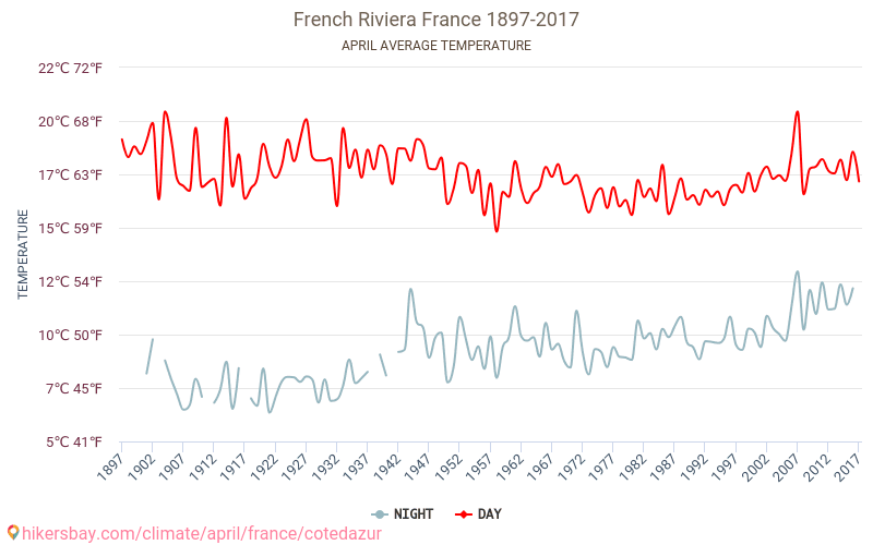 French Riviera - Climate change 1897 - 2017 Average temperature in French Riviera over the years. Average Weather in April. hikersbay.com