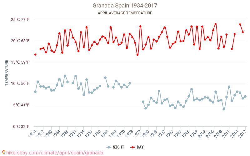 Granada - Climáticas, 1934 - 2017 Temperatura média em Granada ao longo dos anos. Tempo médio em Abril. hikersbay.com