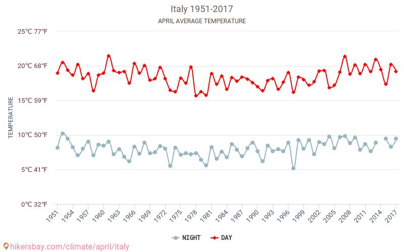 İtalya - İklim değişikliği 1951 - 2017 Yıl boyunca ortalama sıcaklık İtalya içinde. Ortalama hava Nisan içinde. hikersbay.com