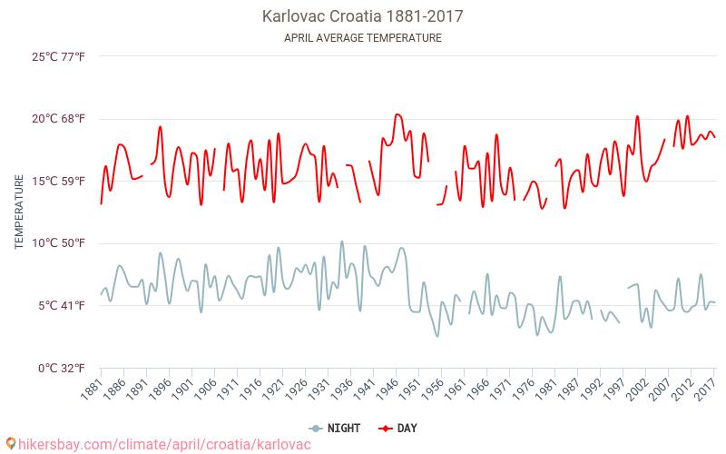 Karlovac - Klimatförändringarna 1881 - 2017 Medeltemperaturen i Karlovac under åren. Genomsnittliga vädret i April. hikersbay.com