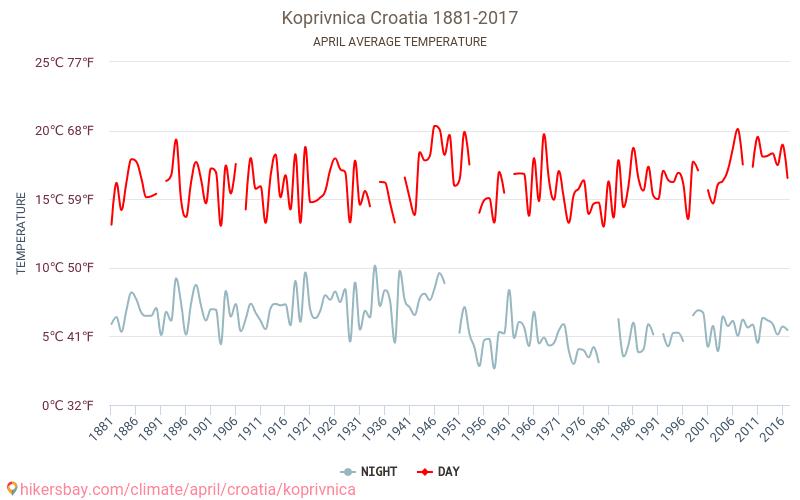 Koprivnica - Klimaændringer 1881 - 2017 Gennemsnitstemperatur i Koprivnica gennem årene. Gennemsnitlige vejr i April. hikersbay.com