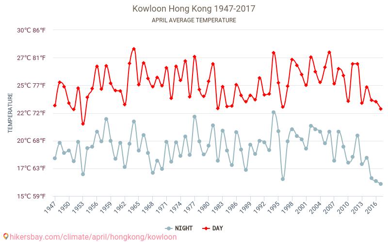 九龍 - 气候变化 1947 - 2017 平均温度在 九龍 多年来。 4 月 中的平均天气。 hikersbay.com