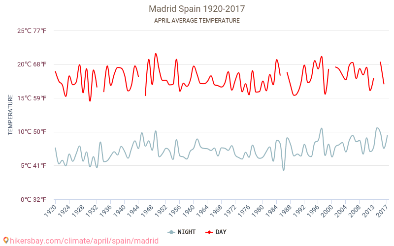 Madrid - Klimaændringer 1920 - 2017 Gennemsnitstemperatur i Madrid gennem årene. Gennemsnitlige vejr i April. hikersbay.com