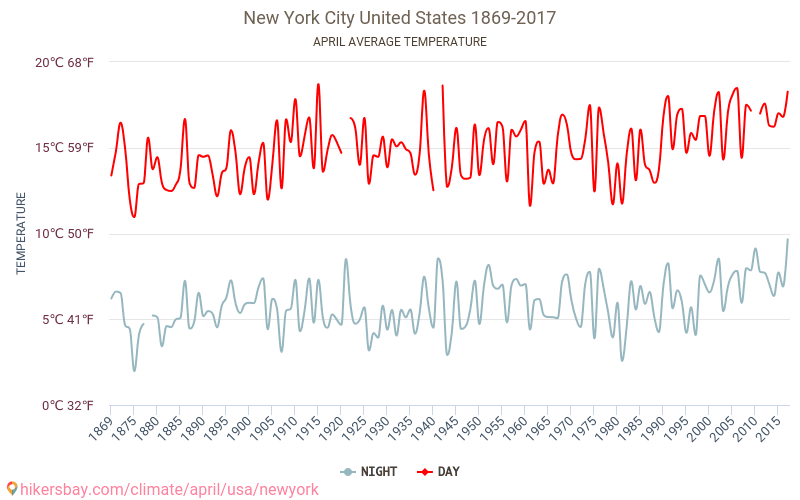 New York City - Climate change 1869 - 2017 Average temperature in New York City over the years. Average Weather in April. hikersbay.com