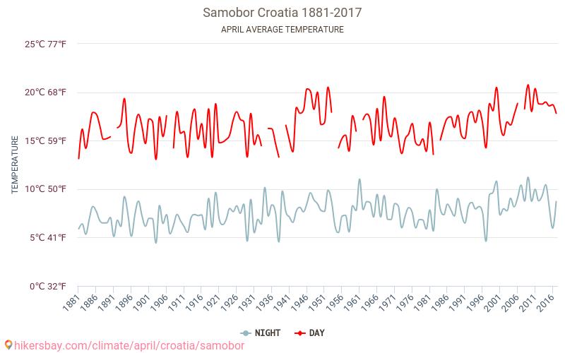 Samobor - تغير المناخ 1881 - 2017 يبلغ متوسط درجة الحرارة في Samobor على مر السنين. متوسط حالة الطقس في نيسان/أبريل. hikersbay.com
