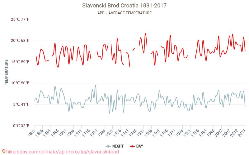 Σλαβόνσκι Μπροντ - Κλιματική αλλαγή 1881 - 2017 Μέση θερμοκρασία στο Σλαβόνσκι Μπροντ τα τελευταία χρόνια. Μέση καιρού Απριλίου. hikersbay.com