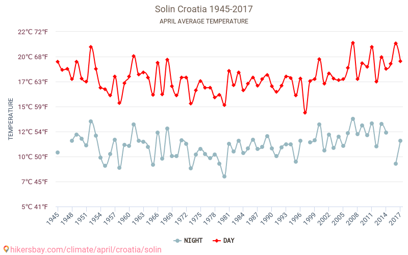 Solin - İklim değişikliği 1945 - 2017 Yıl boyunca ortalama sıcaklık Solin içinde. Ortalama hava Nisan içinde. hikersbay.com