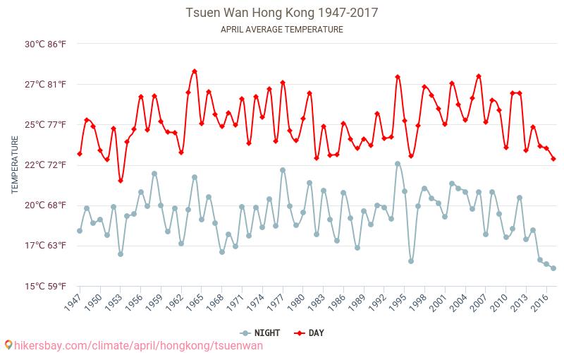 Tsuen Wan - El cambio climático 1947 - 2017 Temperatura media en Tsuen Wan sobre los años. Tiempo promedio en Abril. hikersbay.com