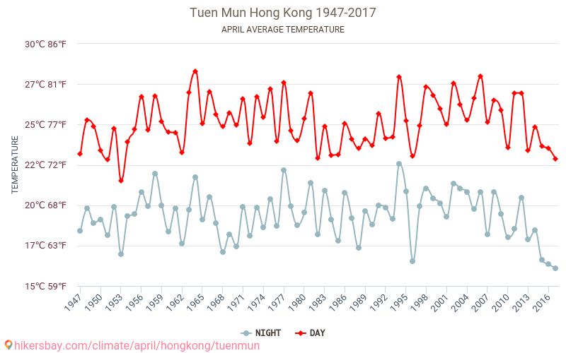 Tuen Mun - Climate change 1947 - 2017 Average temperature in Tuen Mun over the years. Average Weather in April. hikersbay.com