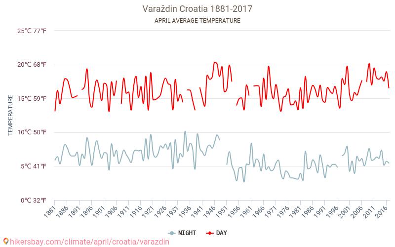فاراجدين - تغير المناخ 1881 - 2017 يبلغ متوسط درجة الحرارة في فاراجدين على مر السنين. متوسط حالة الطقس في نيسان/أبريل. hikersbay.com