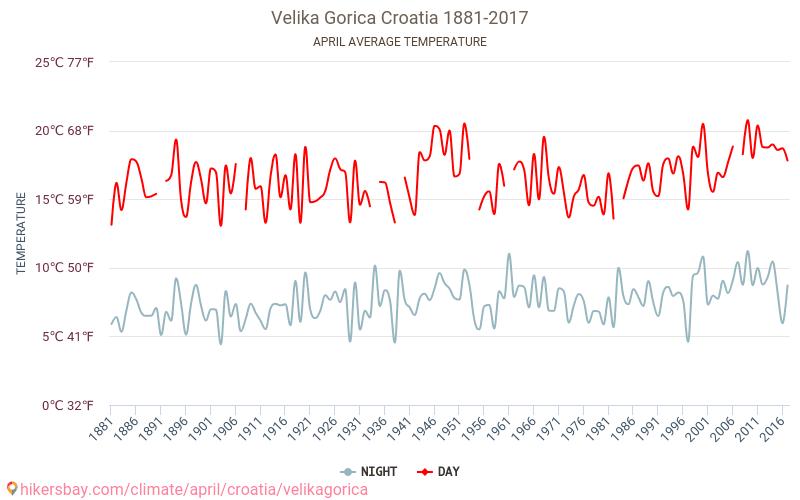 Велика-Горица - Изменение климата 1881 - 2017 Средняя температура в Велика-Горица с годами. Средняя Погода в апреле. hikersbay.com
