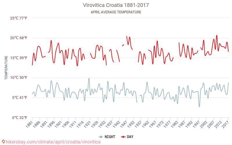 Вировитица - Климата 1881 - 2017 Средната температура в Вировитица през годините. Средно време в Април. hikersbay.com