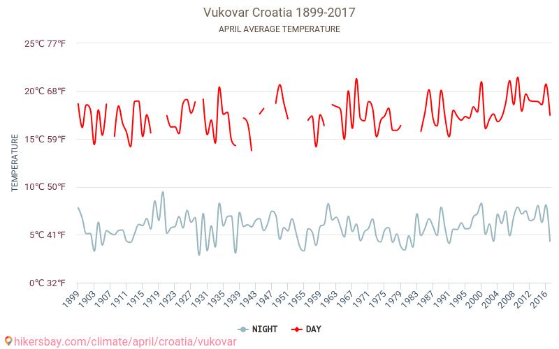 Vukovar - Biến đổi khí hậu 1899 - 2017 Nhiệt độ trung bình ở Vukovar trong những năm qua. Thời tiết trung bình ở Tháng tư. hikersbay.com