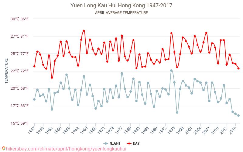 Yuen Long Kau Hui - 気候変動 1947 - 2017 長年にわたり Yuen Long Kau Hui の平均気温。 4 月 の平均天気予報。 hikersbay.com