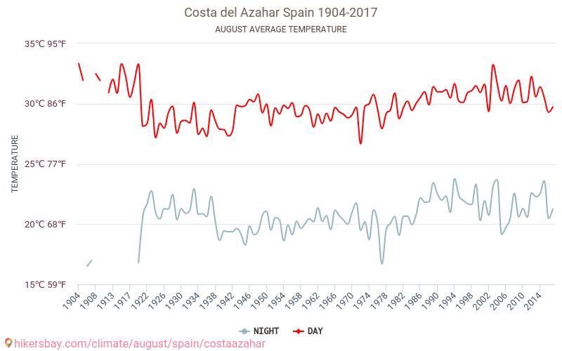 Costa Azahar - İklim değişikliği 1904 - 2017 Yıl boyunca ortalama sıcaklık Costa Azahar içinde. Ortalama hava Ağustos içinde. hikersbay.com