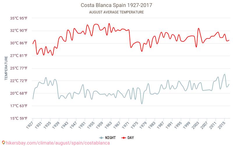 Costa Blanca - Klimata pārmaiņu 1927 - 2017 Vidējā temperatūra ir Costa Blanca pa gadiem. Vidējais laika Augusts. hikersbay.com