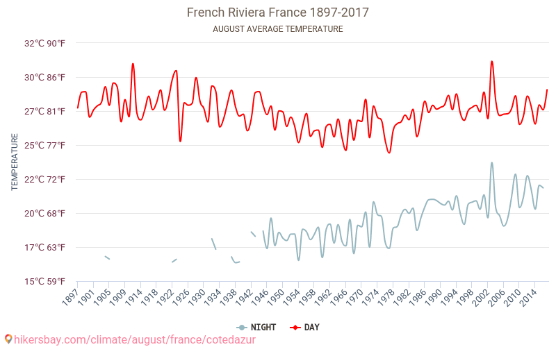 French Riviera - Climate change 1897 - 2017 Average temperature in French Riviera over the years. Average Weather in August. hikersbay.com