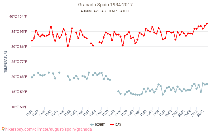 Γρανάδα - Κλιματική αλλαγή 1934 - 2017 Μέση θερμοκρασία στο Γρανάδα τα τελευταία χρόνια. Μέση καιρού Αυγούστου. hikersbay.com