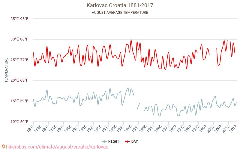كارلوفاتش - تغير المناخ 1881 - 2017 يبلغ متوسط درجة الحرارة في كارلوفاتش على مر السنين. متوسط حالة الطقس في آب/أغسطس. hikersbay.com