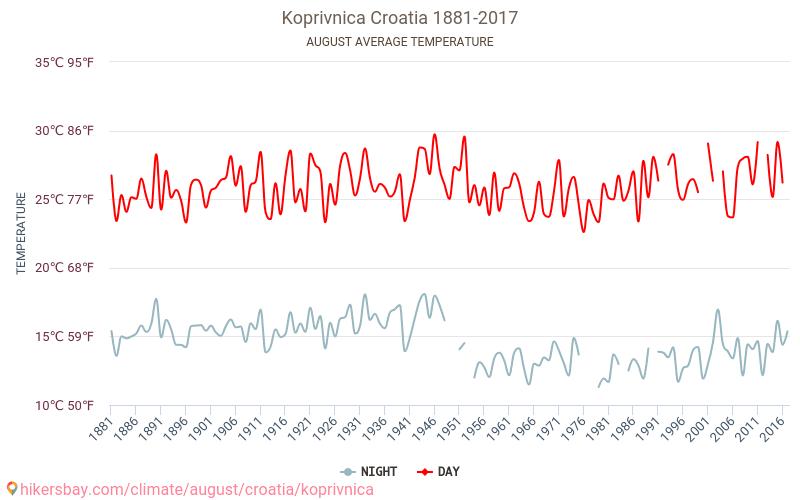 Копривница - Климата 1881 - 2017 Средната температура в Копривница през годините. Средно време в Август. hikersbay.com