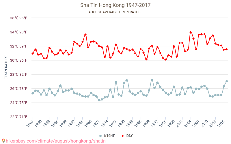 Sha Tin - Climate change 1947 - 2017 Average temperature in Sha Tin over the years. Average Weather in August. hikersbay.com