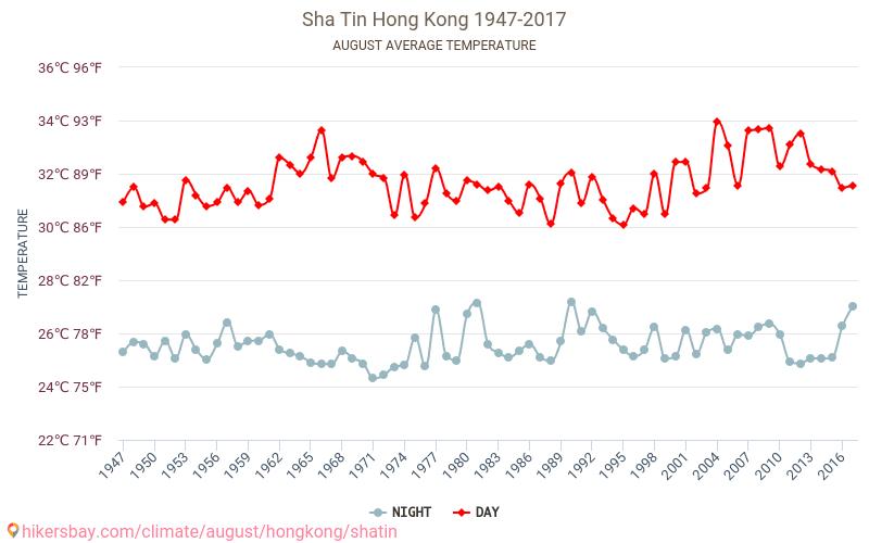 Sha Tin - İklim değişikliği 1947 - 2017 Yıl boyunca ortalama sıcaklık Sha Tin içinde. Ortalama hava Ağustos içinde. hikersbay.com