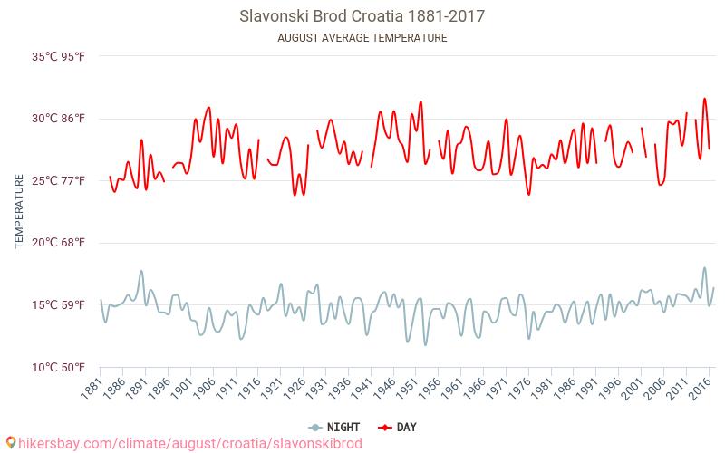 Slavonski Brod - Klimaatverandering 1881 - 2017 Gemiddelde temperatuur in de Slavonski Brod door de jaren heen. Het gemiddelde weer in Augustus. hikersbay.com