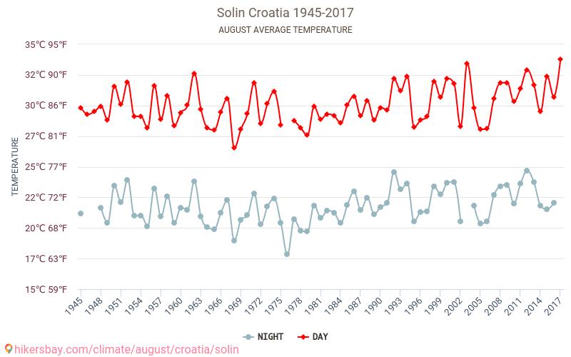 Solin - Zmiany klimatu 1945 - 2017 Średnie temperatury w Solin w ubiegłych latach. Historyczna średnia pogoda w sierpniu. hikersbay.com