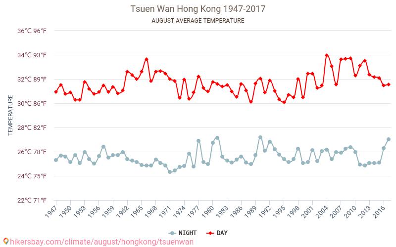 Tsuen Wan - Climáticas, 1947 - 2017 Temperatura média em Tsuen Wan ao longo dos anos. Tempo médio em Agosto. hikersbay.com