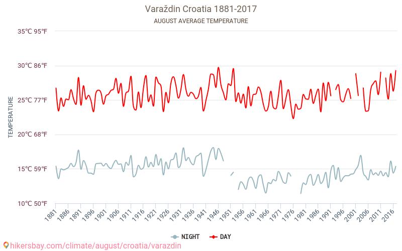 Varaždin - Cambiamento climatico 1881 - 2017 Temperatura media in Varaždin nel corso degli anni. Tempo medio a in agosto. hikersbay.com
