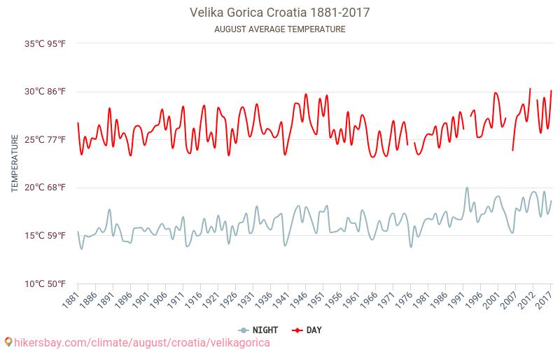 ヴェリカ・ゴリツァ - 気候変動 1881 - 2017 長年にわたり ヴェリカ・ゴリツァ の平均気温。 8 月 の平均天気予報。 hikersbay.com