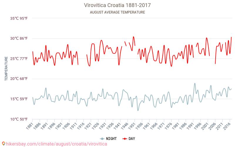 Virovitica - El cambio climático 1881 - 2017 Temperatura media en Virovitica sobre los años. Tiempo promedio en Agosto. hikersbay.com