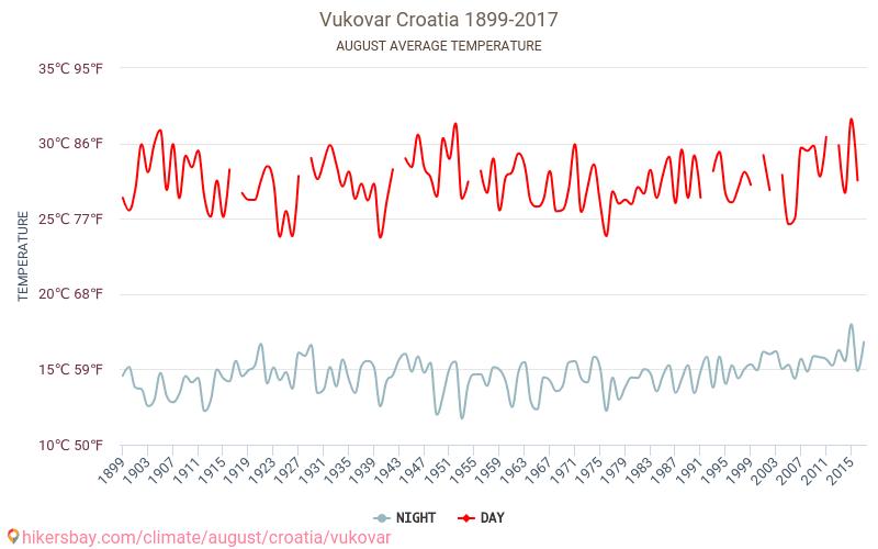 Vukovar - Ilmastonmuutoksen 1899 - 2017 Keskilämpötila Vukovar vuoden aikana. Keskimääräinen Sää Elokuu. hikersbay.com