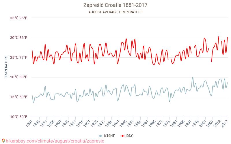 Zaprešić - Klimata pārmaiņu 1881 - 2017 Vidējā temperatūra ir Zaprešić pa gadiem. Vidējais laika Augusts. hikersbay.com