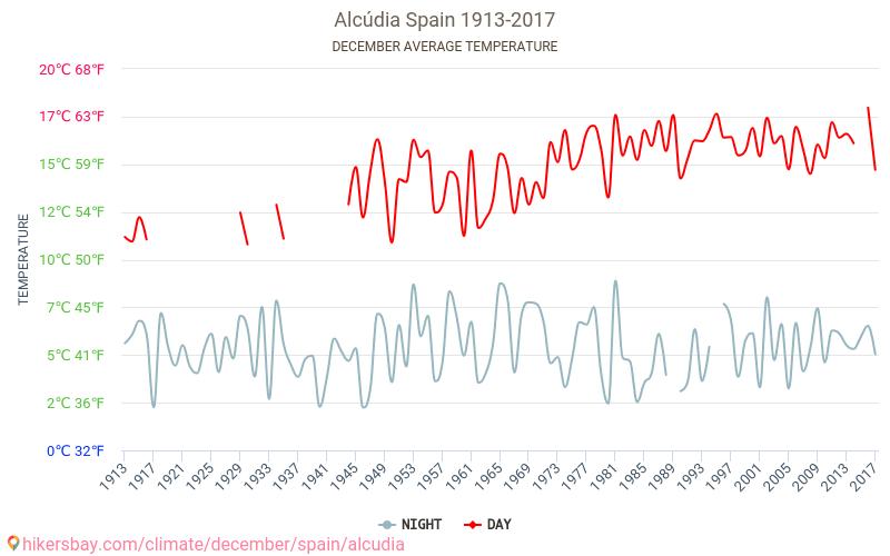 Alcudia - El cambio climático 1913 - 2017 Temperatura media en Alcudia sobre los años. Tiempo promedio en Diciembre. hikersbay.com