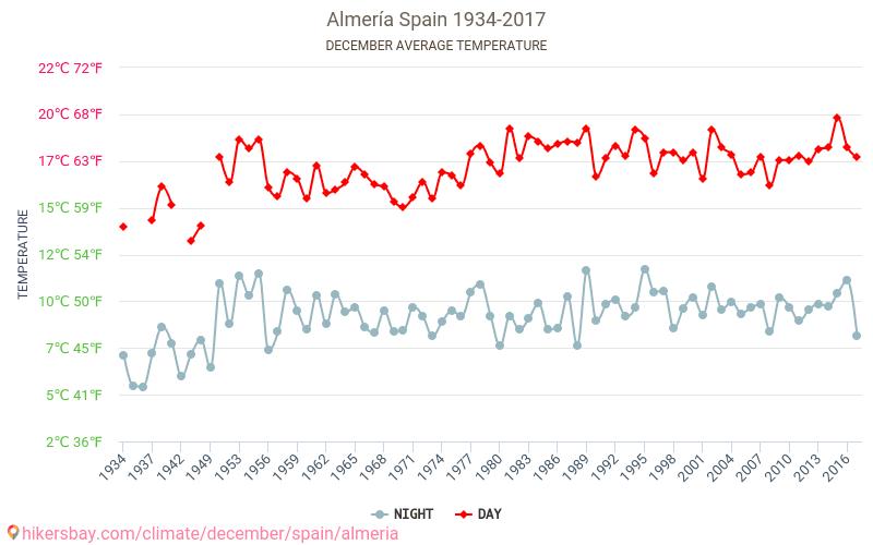 Almería - Klimawandel- 1934 - 2017 Durchschnittliche Temperatur im Almería im Laufe der Jahre. Durchschnittliche Wetter in Dezember. hikersbay.com
