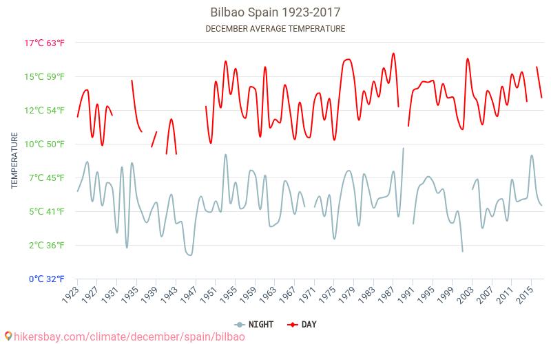 Bilbao - İklim değişikliği 1923 - 2017 Yıl boyunca ortalama sıcaklık Bilbao içinde. Ortalama hava Aralık içinde. hikersbay.com
