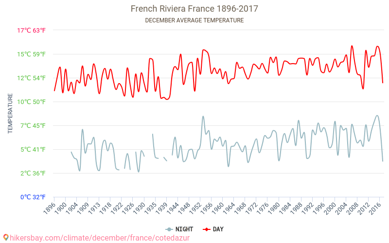 French Riviera - Climate change 1896 - 2017 Average temperature in French Riviera over the years. Average Weather in December. hikersbay.com
