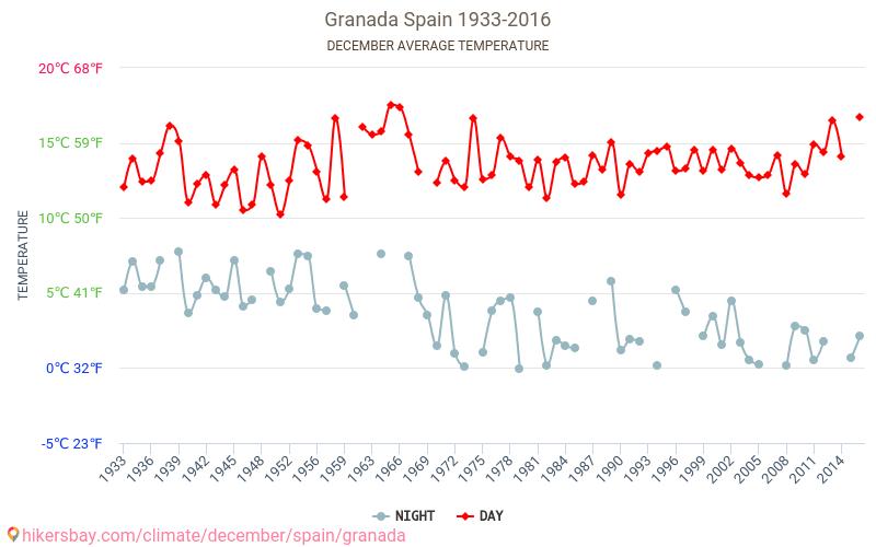 格拉纳达 - 气候变化 1933 - 2016 平均温度在 格拉纳达 多年来。 12 月 中的平均天气。 hikersbay.com