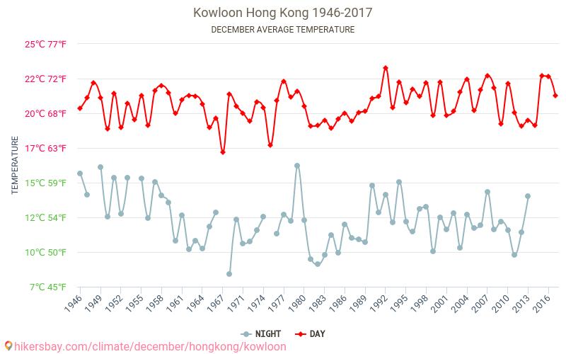 Kowloon - Cambiamento climatico 1946 - 2017 Temperatura media in Kowloon nel corso degli anni. Tempo medio a a dicembre. hikersbay.com