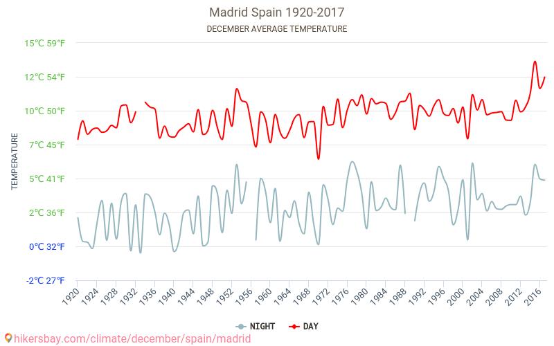 Madrid - Klimatické změny 1920 - 2017 Průměrná teplota v Madrid v letech. Průměrné počasí v Prosinec. hikersbay.com
