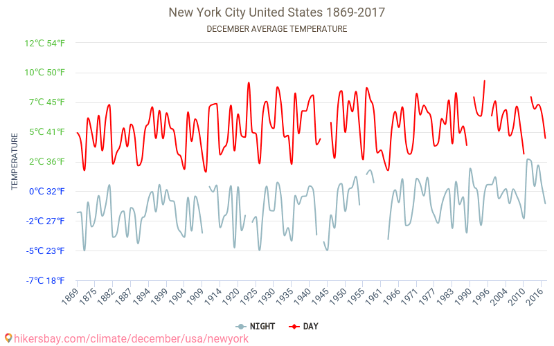 New York City - Climate change 1869 - 2017 Average temperature in New York City over the years. Average Weather in December. hikersbay.com