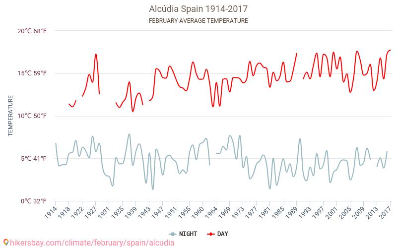 Alcudia - El cambio climático 1914 - 2017 Temperatura media en Alcudia sobre los años. Tiempo promedio en Febrero. hikersbay.com